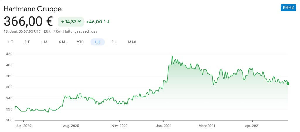 Aktienkurs Hartmann Gruppe
